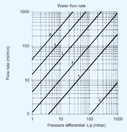 Duran glass filtration: water flow rate